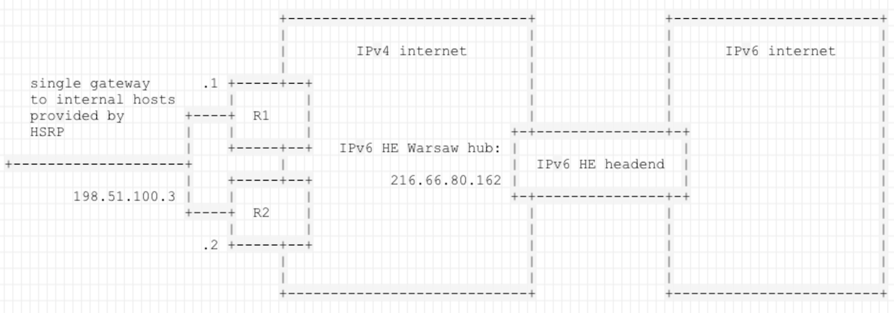Example network topology for IPv6oIP tunnel and HSRP