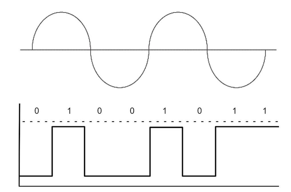 transmisja analogowa a cyfrowa