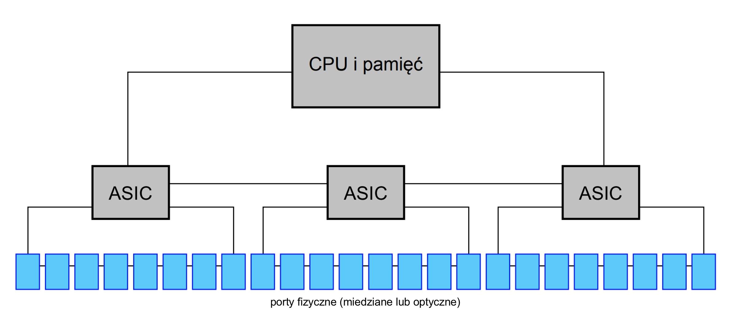 przełącznik Ethernet - uproszczony schemat blokowy