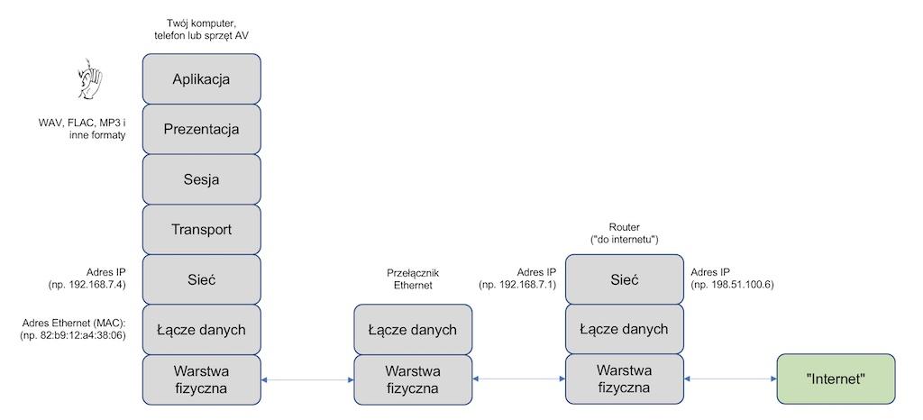 transmisja danych przez stos protokołów i model ISO/OSI