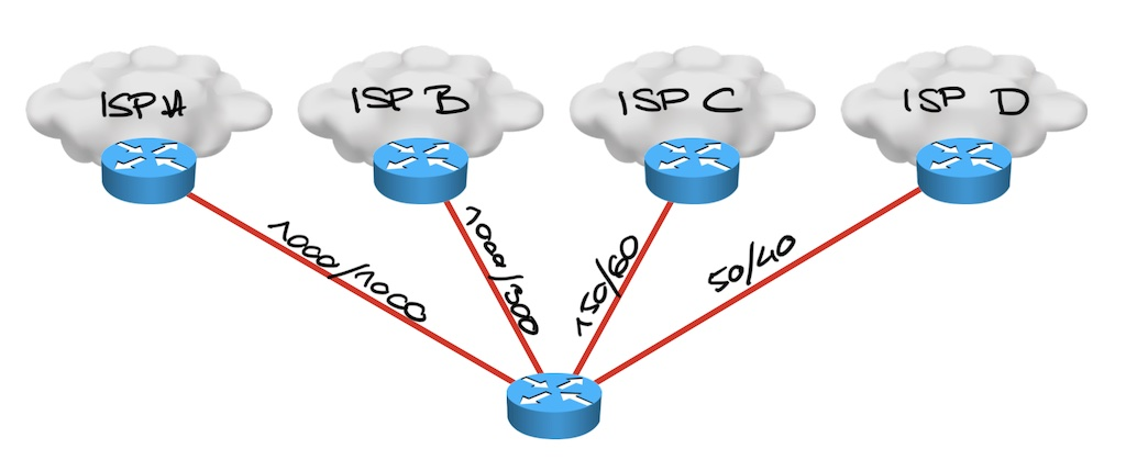 four ISPs